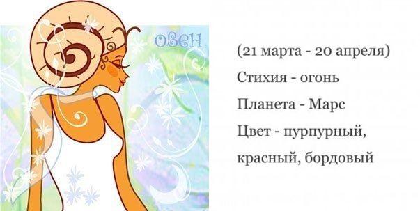 Овен - характеристика знака зодіаку