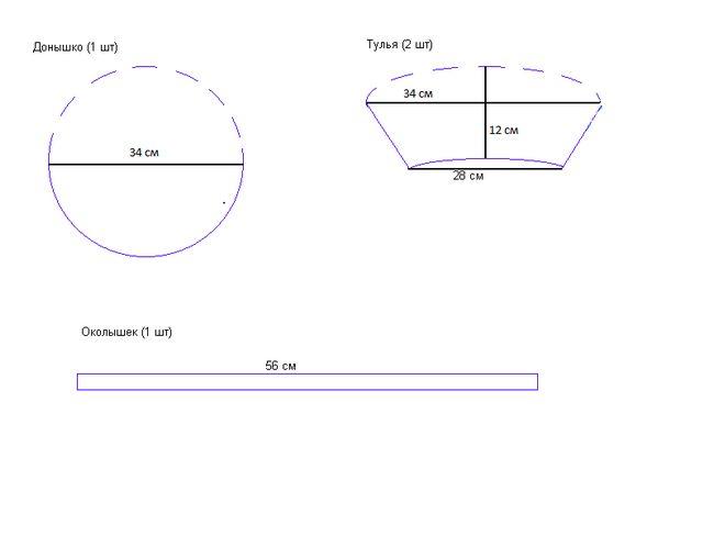 Форма берета з тканини: основні типи і моделі беретів, покрокова інструкція побудови викрійки з фото і відеоматеріалом